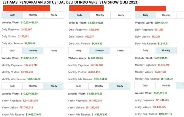 Revenue ala Statshow