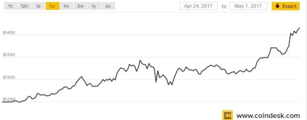 harga-bitcoin